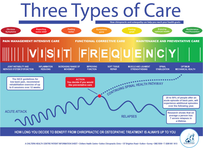 Three Types of Care – Chiropractic and Osteopathy
